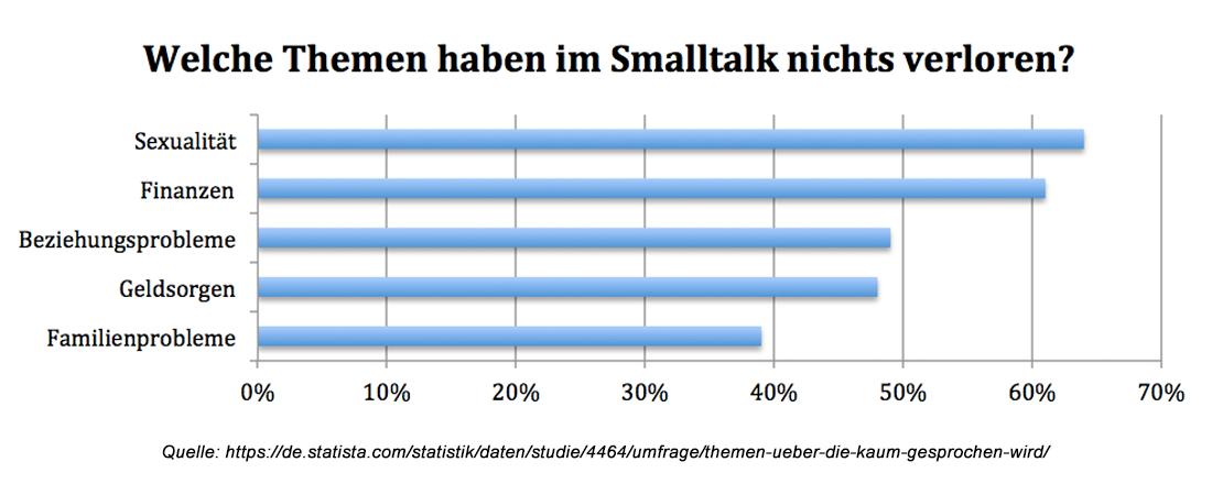 Infografik: Smalltalk Tabuthemen