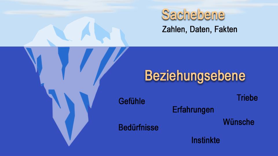 Eisbergmodell der Kommunikationsebenen