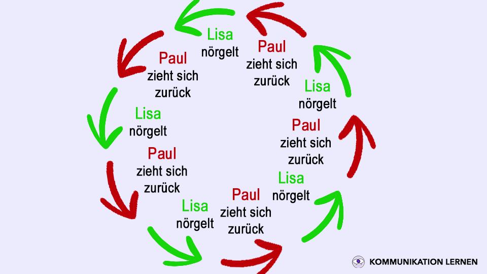 5 Axiome der Kommunikation: Kreislauf