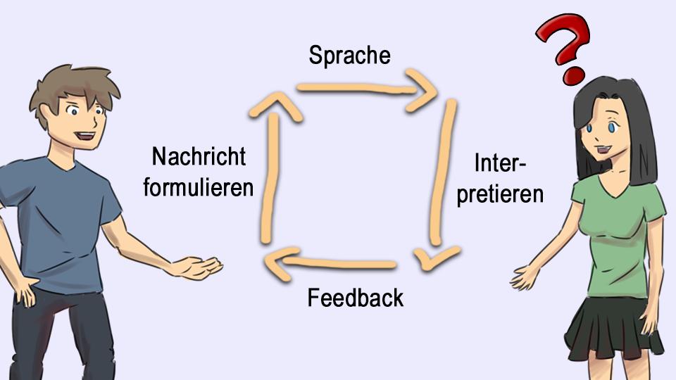 Menschliche Kommunikation Infografik