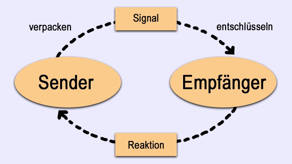 Sender-Empfänger-Kommunikationsmodell