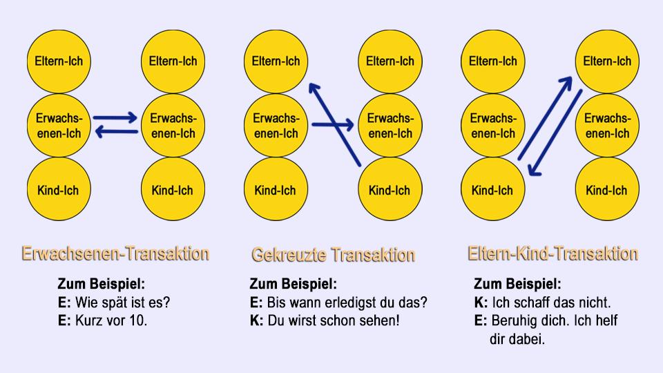 Kommunikation Beispiele Transaktionstypen